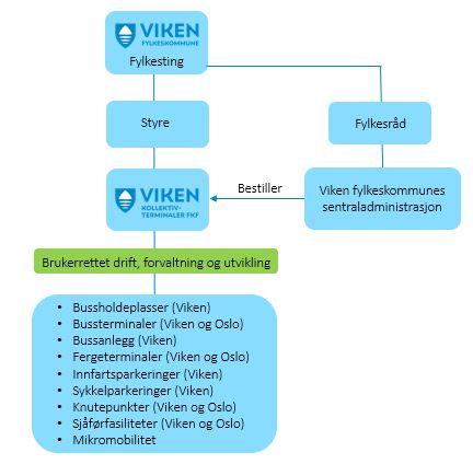 Organisassjonskart
